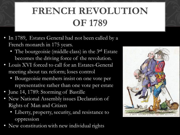 French+Revolution+of+1789+In+1789,+Estates+General+had+not+been+called+by+a+French+monarch+in+175+years.